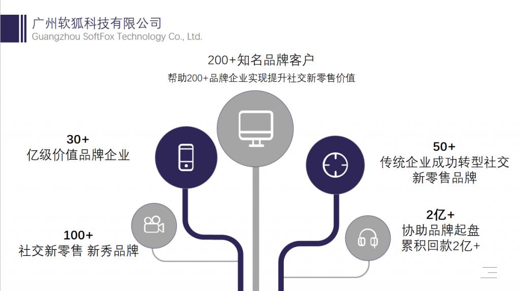 社交新零售分销系统_社交电商系统_新零售系统开发插图(4)