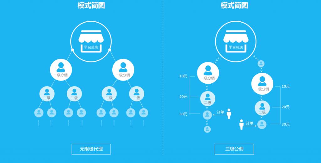 三级分销系统开发商业价值