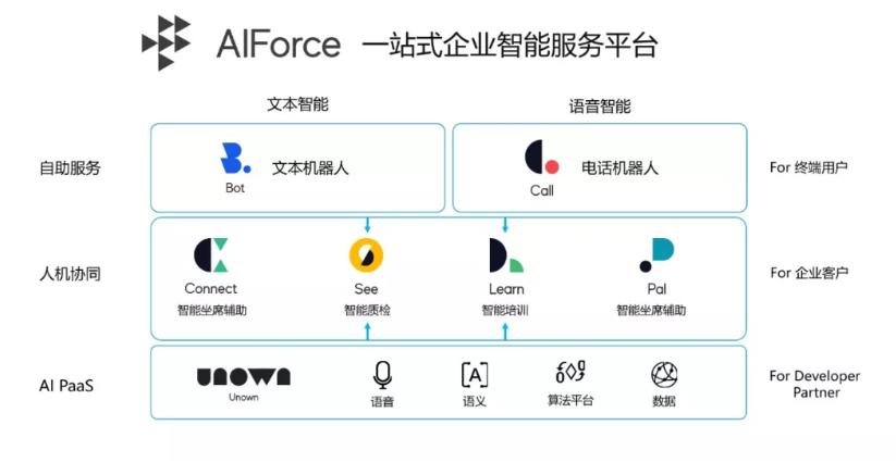 AIForce  一站式企业智能服务平台