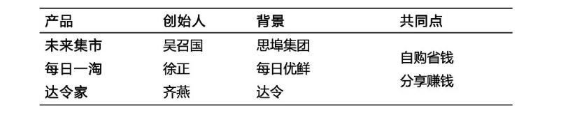 武林群侠传毒龙加点:社交电商产品现状插图3