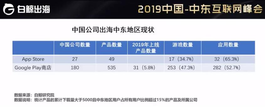 淮南博客赛雷猴:2019中国-中东互联网峰会