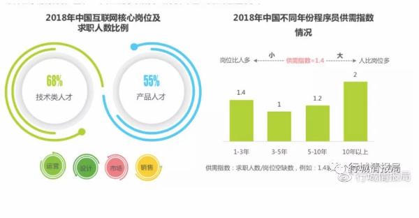 聪明的伊克伊克:中国互联网人才就业现状一求职岗位插图