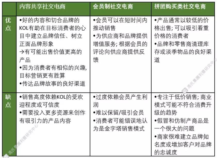 三大类社交电商平台的优点和缺点