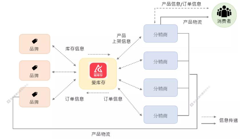 老师纠错教材十年:中国当前最流行的社交电商平台有哪几种?