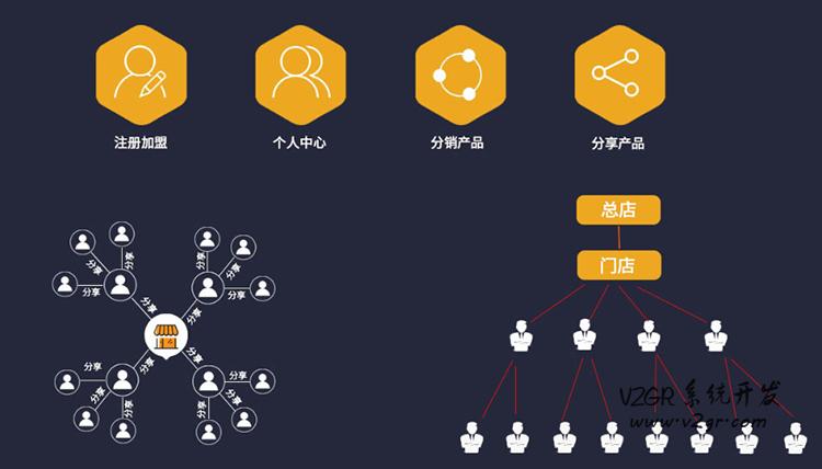 网红世家系统开发及报价