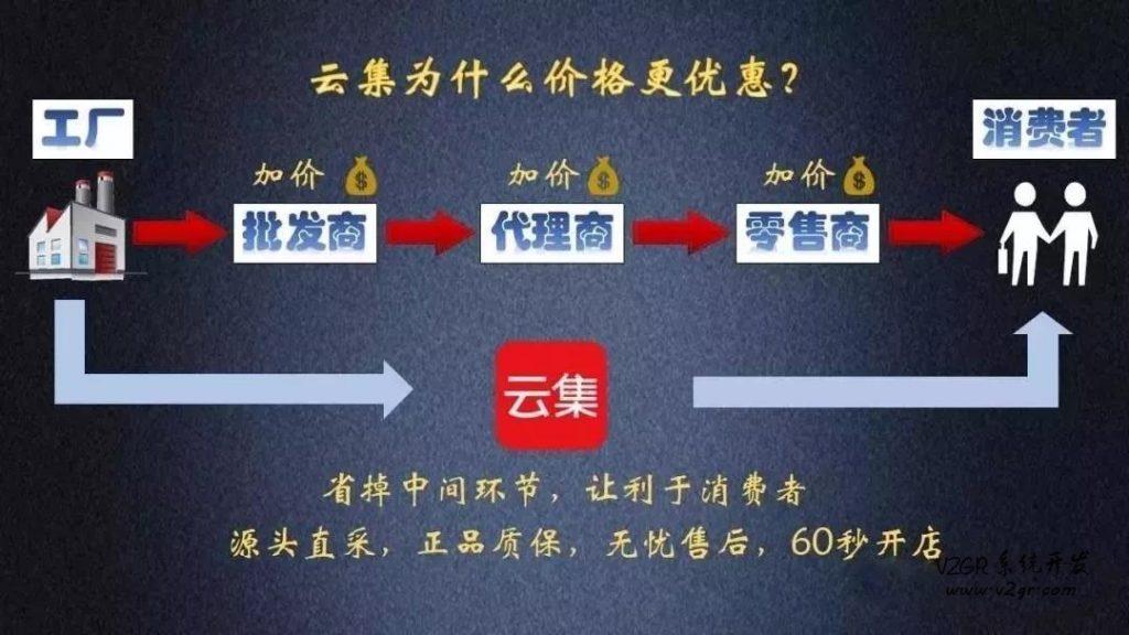 云集分销商城系统开发 一件代发模式