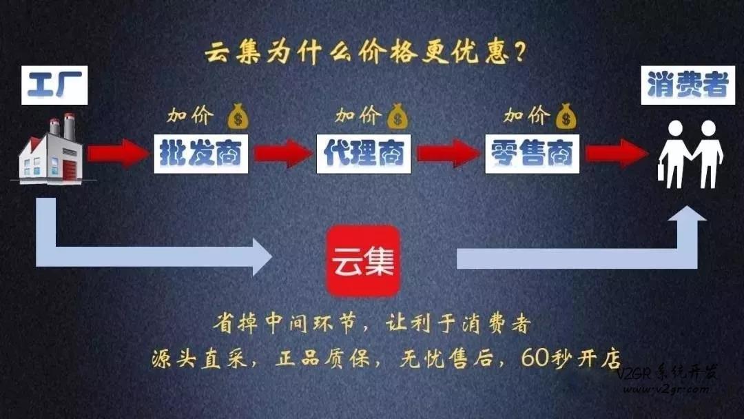 云集分销商城系统开发 一件代发模式缩略图