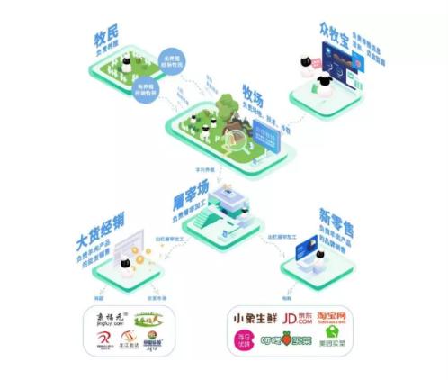 众牧宝app软件开发