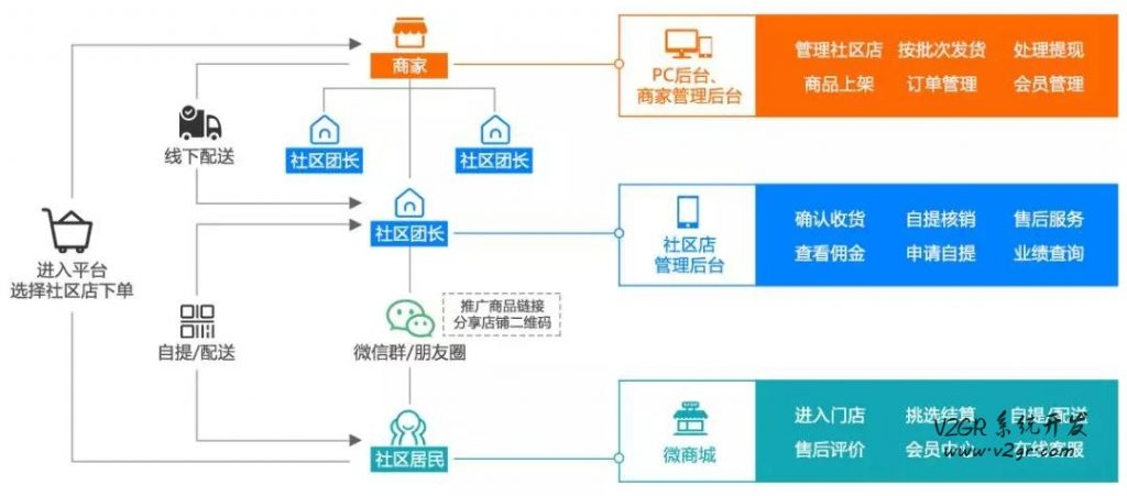 十荟团社区团购系统(快速上线)-软狐网络