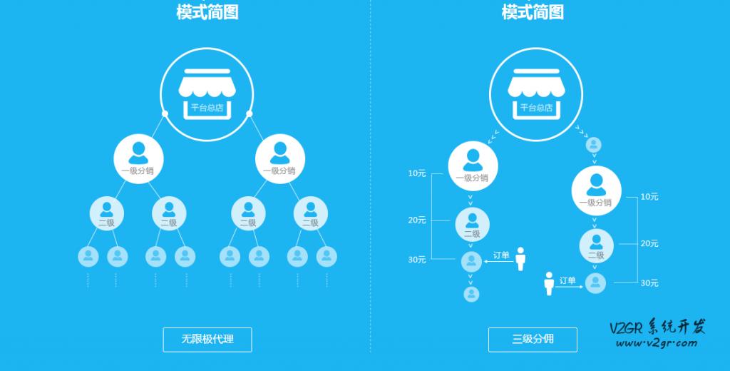 世华优品商城系统开发插图(1)