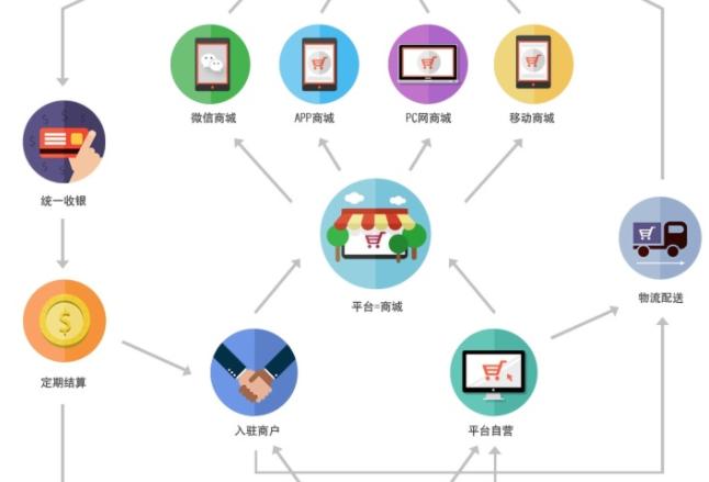 b2b2c分销系统开发_免费b2b2c多用户商城系统缩略图