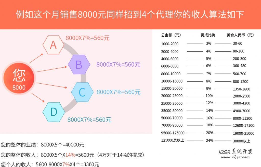谭八爷微商系统开发 代理分销模式插图(2)