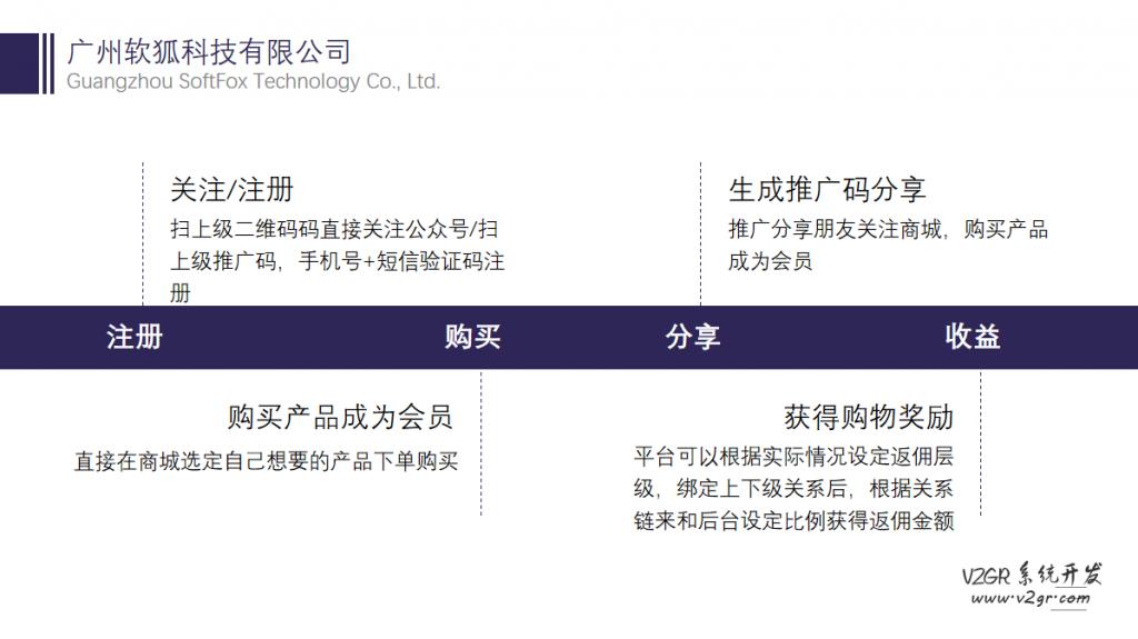 社交新零售分销系统_社交电商系统_新零售系统开发插图(1)