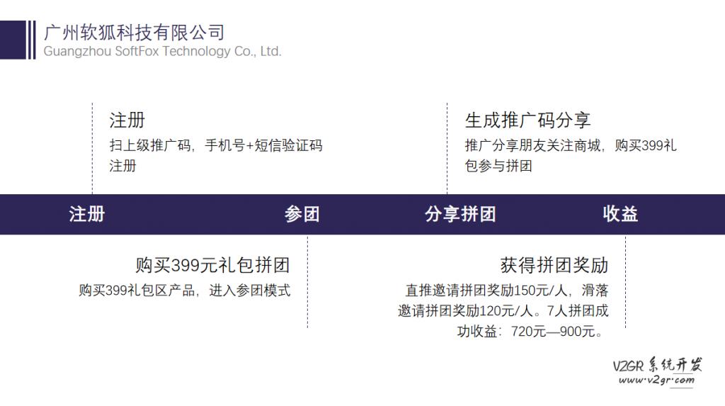 即拼商城_即拼七人拼团系统_399拼团模式插图(1)