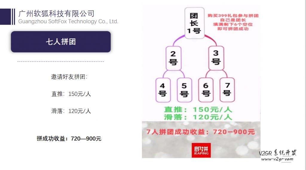 即拼商城_即拼七人拼团系统_399拼团模式插图(3)