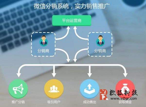 微商的分销系统定制开发缩略图