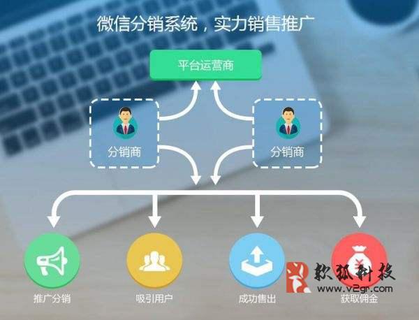 微商的分销系统定制开发插图(1)