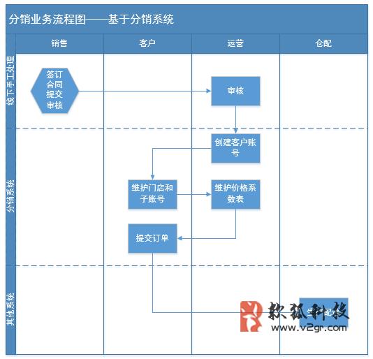 电商分销系统的流程与角色设计插图