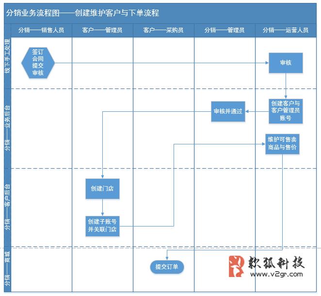 电商分销系统的流程与角色设计插图(1)