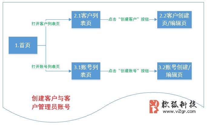 电商分销系统的流程与角色设计插图(2)