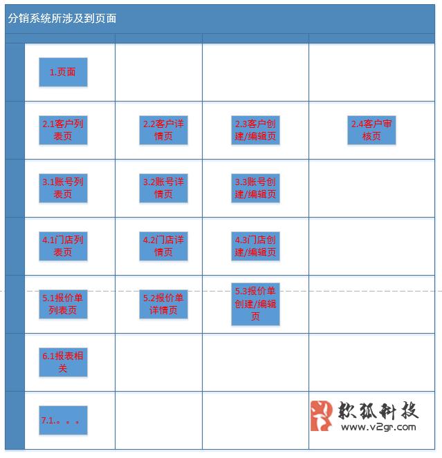 电商分销系统的流程与角色设计插图(4)