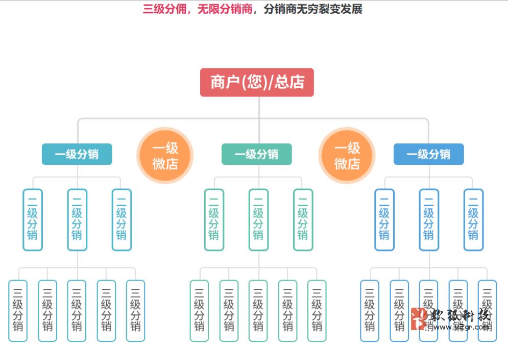 微分销平台源码开发插图