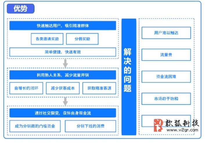 微商城二级分销系统多少钱插图(1)