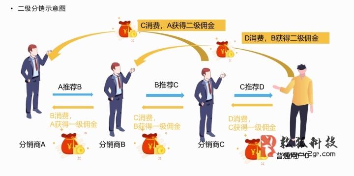 广州分销商城小程序开发插图(1)