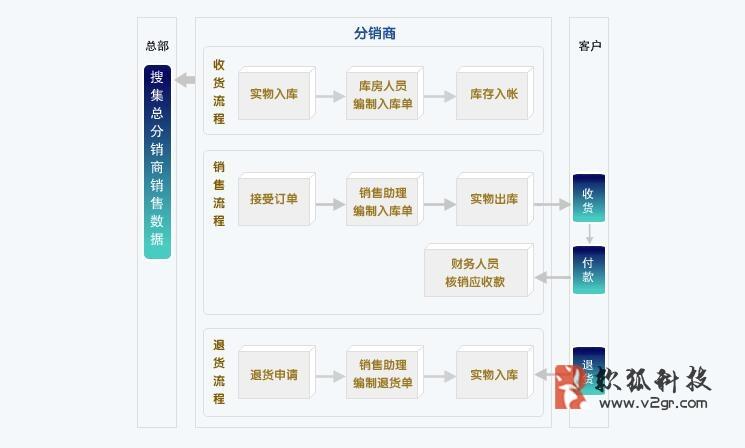 微分销商城系统平台搭建插图(1)