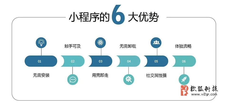微信小程序如何开发?广州微信小程序开发公司哪家强?插图(2)