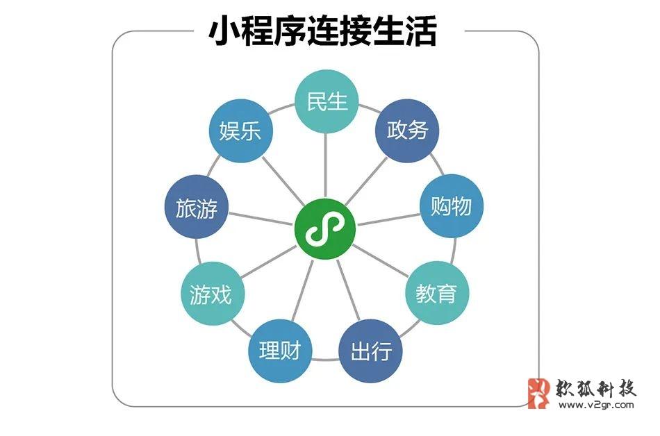 微信小程序如何开发?广州微信小程序开发公司哪家强?插图