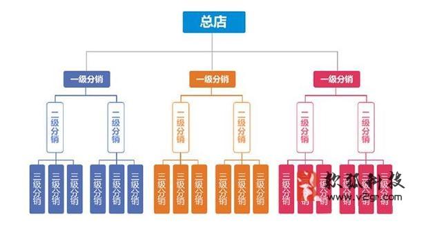 开发一套微商城分销系统需要多少钱插图(2)