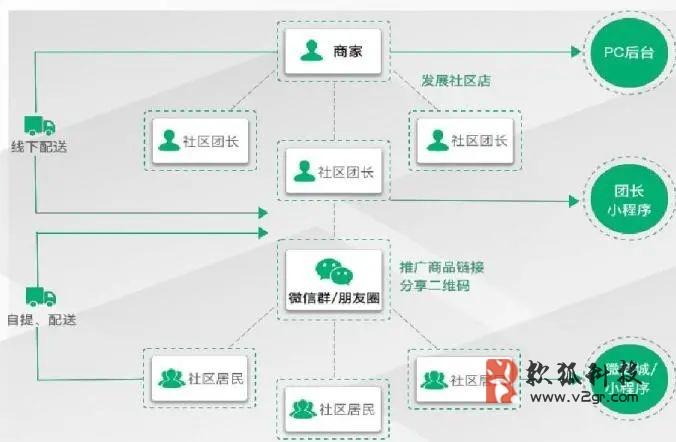 小熊乐社区团购小程序开发插图1
