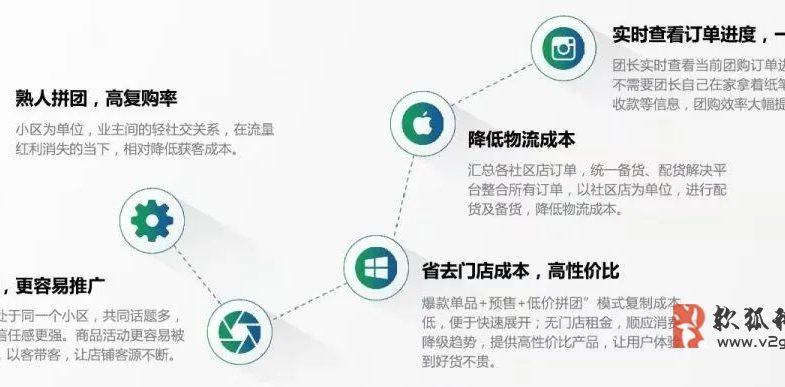 小熊乐社区团购小程序开发缩略图