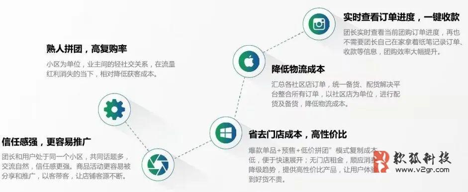 小熊乐社区团购小程序开发插图2