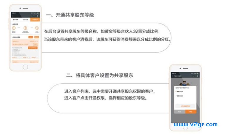 共享股东分红系统开发插图