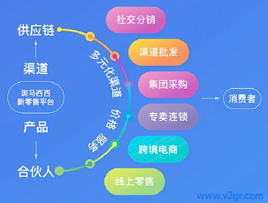 斑马西西数字化进口新零售生态体系剖析插图9