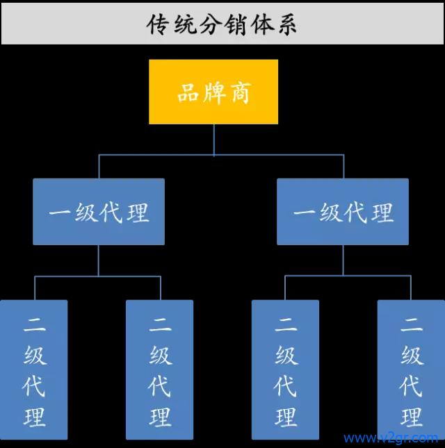 微店分销平台系统开发